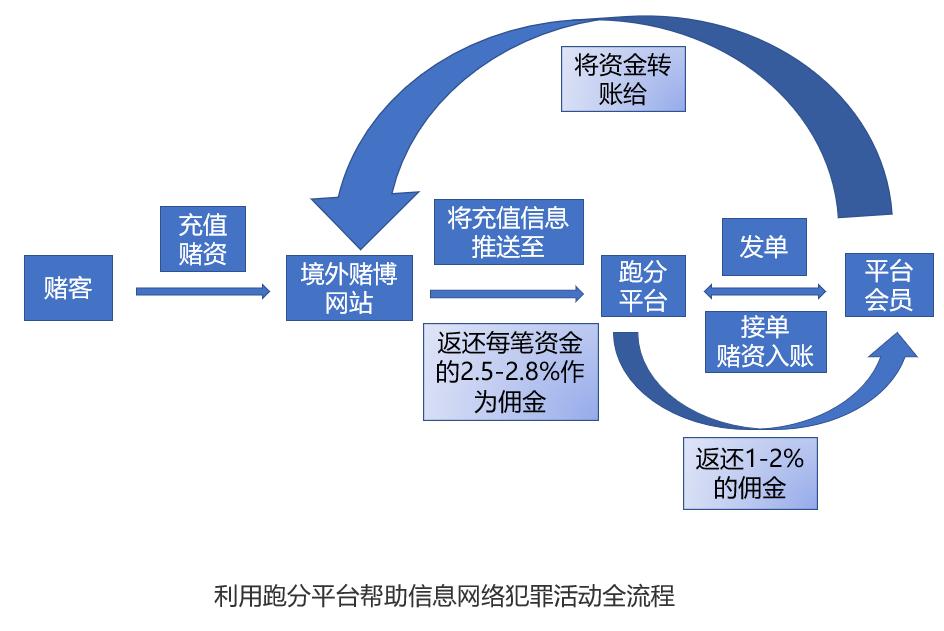 利用跑分平台全流程图